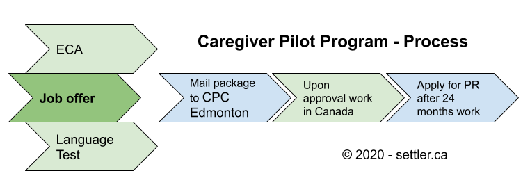 Diagram for the caregiver pilot program process