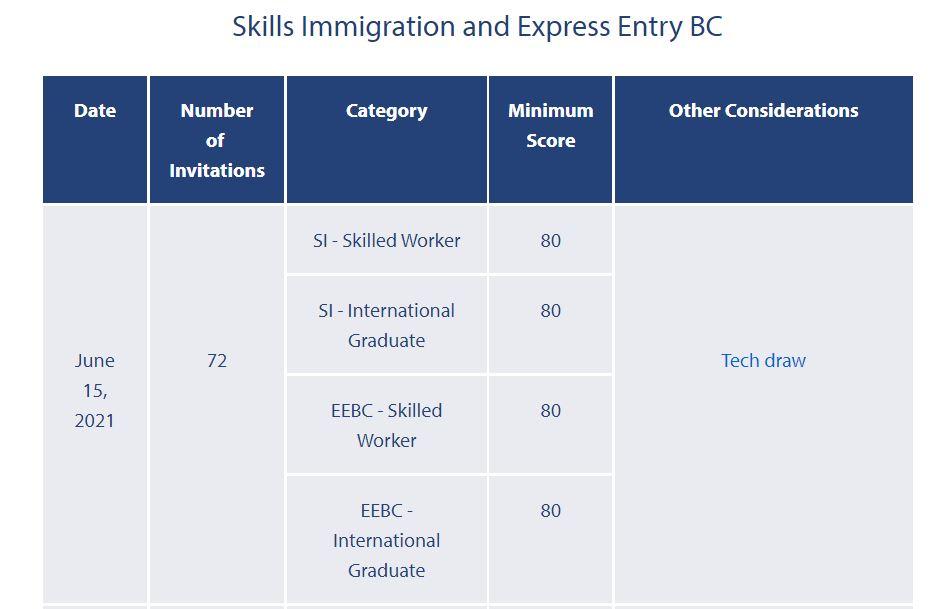 Express Entry British Columbia